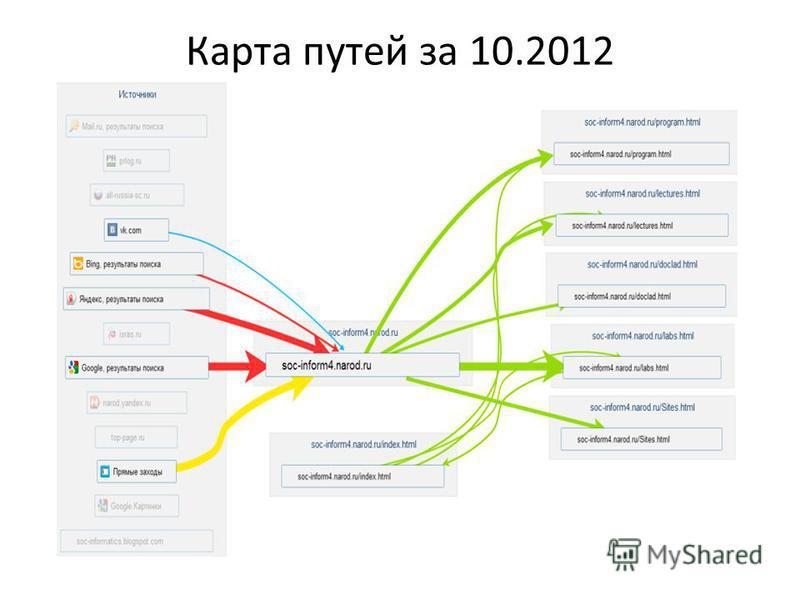 Карта путей за 10.2012