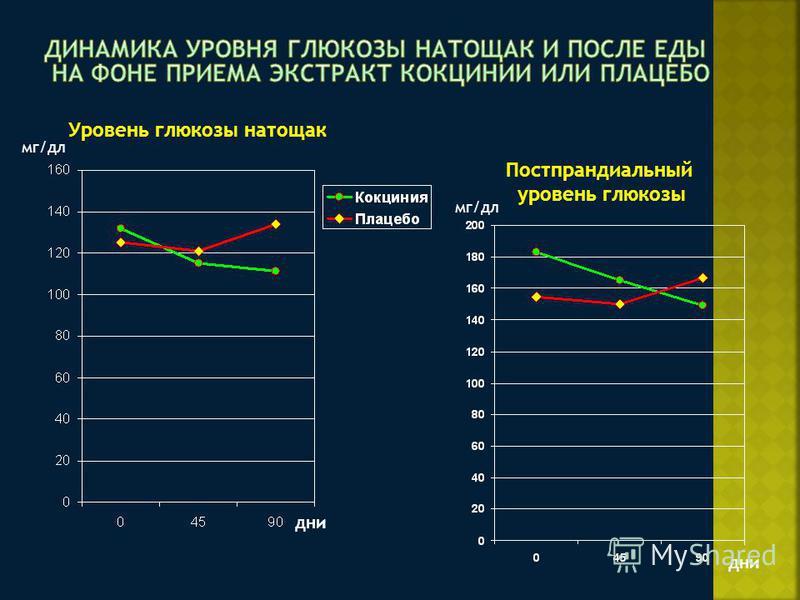 дни мг/дл Уровень глюкозы натощак Постпрандиальный уровень глюкозы