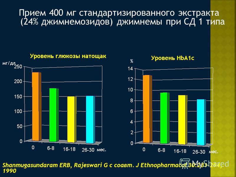 Прием 400 мг стандартизированного экстракта (24% джимнемозидов) джимнемы при СД 1 типа Shanmugasundaram ERB, Rajeswari G с соавт. J Ethnopharmacol 30:281–294, 1990 мг/дл % Уровень глюкозы натощак Уровень HbA1c мес.