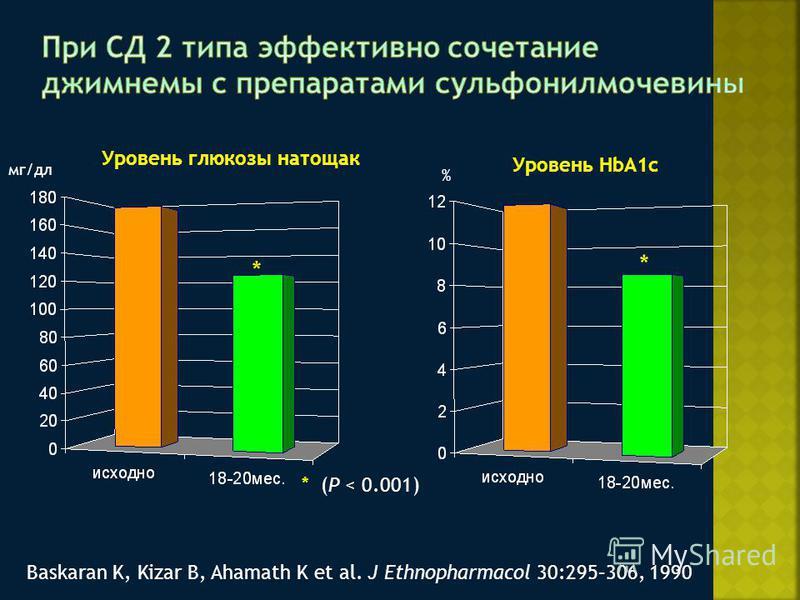 * (P < 0.001) % Уровень глюкозы натощак Уровень HbA1c * * Baskaran K, Kizar B, Ahamath K et al. J Ethnopharmacol 30:295–306, 1990 мг/дл