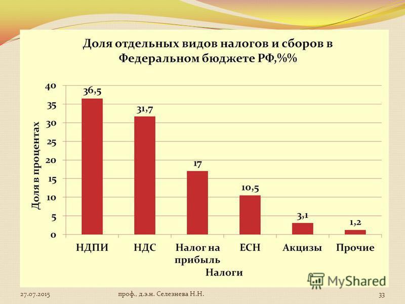 27.07.201533 проф., д.э.н. Селезнева Н.Н.