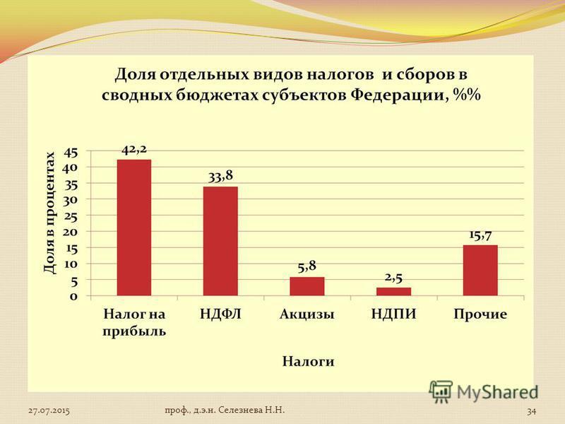 27.07.201534 проф., д.э.н. Селезнева Н.Н.