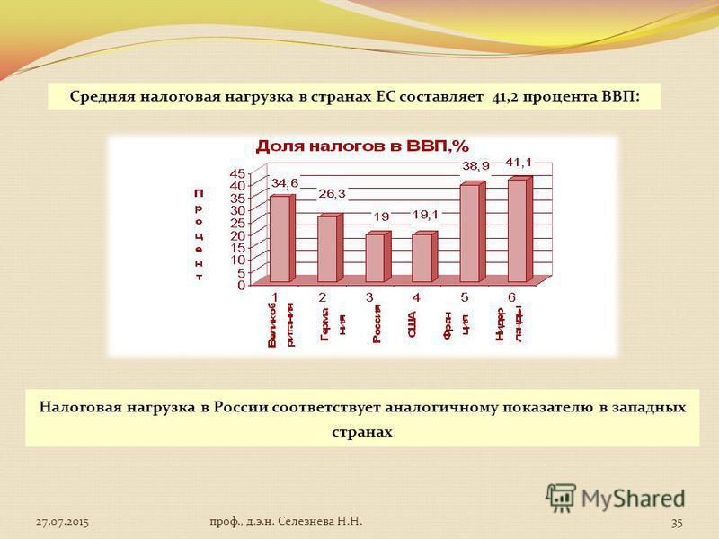 Средняя налоговая нагрузка в странах ЕС составляет 41,2 процента ВВП: Налоговая нагрузка в России соответствует аналогичному показателю в западных странах 27.07.201535 проф., д.э.н. Селезнева Н.Н.