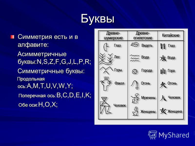 Буквы Симметрия есть и в алфавите: Асимметричные буквы:N,S,Z,F,G,J,L,P,R; Асимметричные буквы:N,S,Z,F,G,J,L,P,R; Симметричные буквы: Симметричные буквы: Продольная ось: A,M,T,U,V,W,Y; Продольная ось: A,M,T,U,V,W,Y; Поперечная ось: B,C,D,E,I,K; Попере