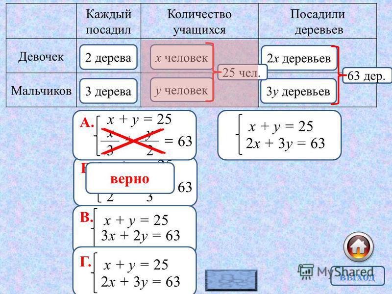 Б. х + у = 25 63 2 х + 3 у верно Каждый посадил Количество учащихся Посадили деревьев Девочек Мальчиков 2 дерева 3 дерева х человек у человек 2 х деревьев 3 у деревьев 25 чел. 63 дер. 63 3 х + 2 у А. х + у = 25 В. х + у = 25 3 х + 2 у = 63 Г. х + у =
