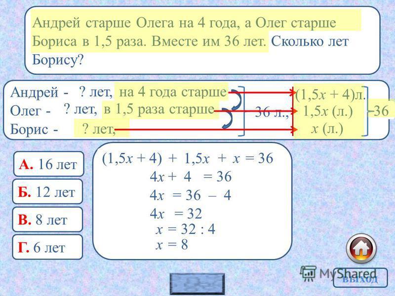 Андрей старше Олега на 4 года, а Олег старше Бориса в 1,5 раза. Вместе им 36 лет. Сколько лет Борису? ? выход Андрей - Олег - Борис - ? лет, на 4 года старше в 1,5 раза старше 36 л., х (л.) 1,5 х (л.) (1,5 х + 4)л. 36 1,5 х + х = 36 4 х +4 = 36 4 х 4