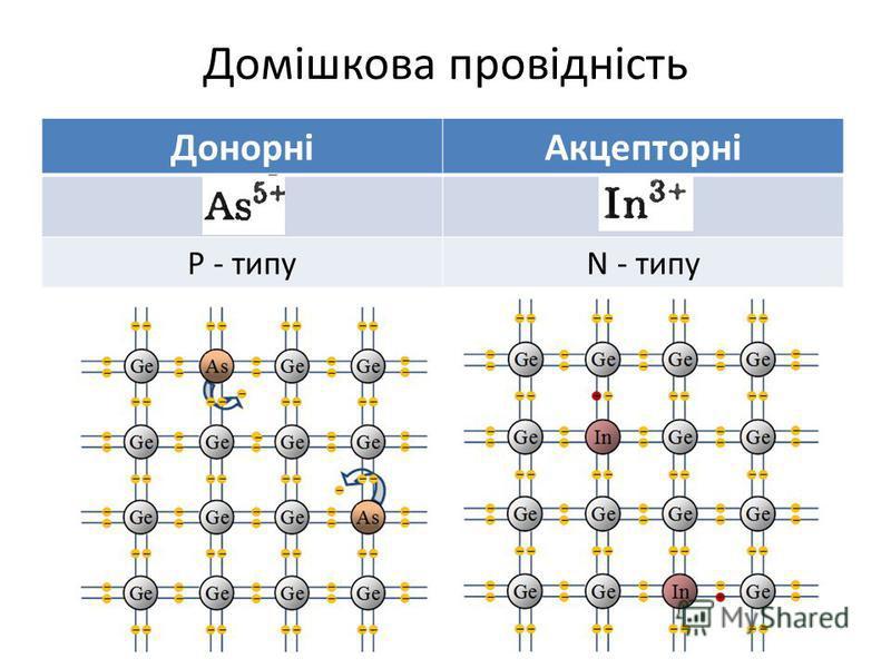 Домішкова провідність ДонорніАкцепторні P - типуN - типу