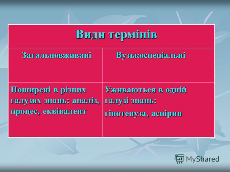 Види термінів Види термінів Загальновживані Загальновживані Вузькоспеціальні Вузькоспеціальні Поширені в різних галузях знань: аналіз, процес, еквівалент Уживаються в одній галузі знань: гіпотенуза, аспірин