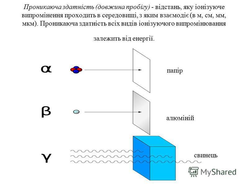 Проникаюча здатність (довжина пробігу) - відстань, яку іонізуюче випромінення проходить в середовищі, з яким взаємодіє (в м, см, мм, мкм). Проникаюча здатність всіх видів іонізуючого випромінювання залежить від енергії. папір алюміній свинець