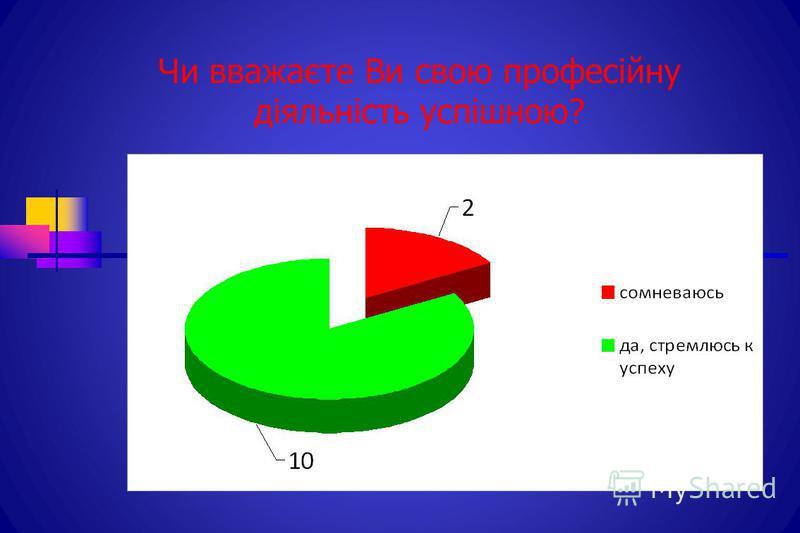 Чи вважаєте Ви свою професійну діяльність успішною?