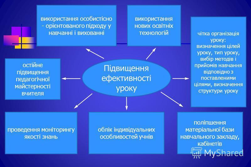 чітка організація уроку: визначення цілей уроку, тип уроку, вибір методів і прийомів навчання відповідно з поставленими цілями, визначення структури уроку використання нових освітніх технологій проведення моніторингу якості знань остійне підвищення п