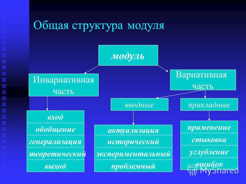 Общая структура модуля модуль Инвариативная часть Вариативная часть вход обобщение выход генерализация вводные применение проблемный экспериментальный исторический актуализация прикладные ошибок углубление стыковка теоретический