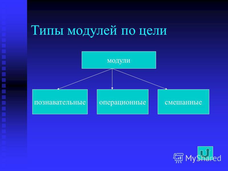 Типы модулей по цели модули познавательные операционные смешанные