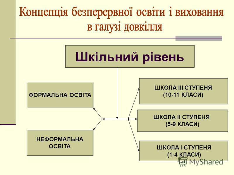 Шкільний рівень ФОРМАЛЬНА ОСВІТА НЕФОРМАЛЬНА ОСВІТА ШКОЛА ІІІ СТУПЕНЯ (10-11 КЛАСИ) ШКОЛА І СТУПЕНЯ (1-4 КЛАСИ) ШКОЛА ІІ СТУПЕНЯ (5-9 КЛАСИ)