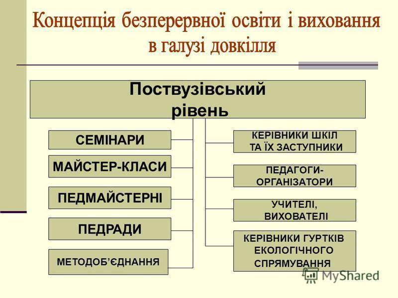 Поствузівський рівень СЕМІНАРИ ПЕДРАДИ ПЕДМАЙСТЕРНІ МАЙСТЕР-КЛАСИ КЕРІВНИКИ ГУРТКІВ ЕКОЛОГІЧНОГО СПРЯМУВАННЯ УЧИТЕЛІ, ВИХОВАТЕЛІ ПЕДАГОГИ- ОРГАНІЗАТОРИ КЕРІВНИКИ ШКІЛ ТА ЇХ ЗАСТУПНИКИ МЕТОДОБЄДНАННЯ