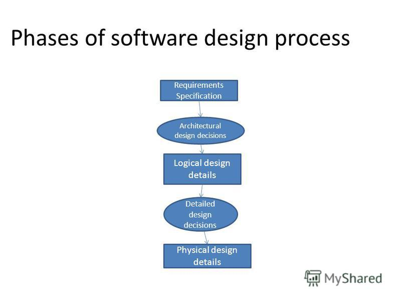 Phases of software design process Requirements Specification Architectural design decisions Logical design details Detailed design decisions Physical design details
