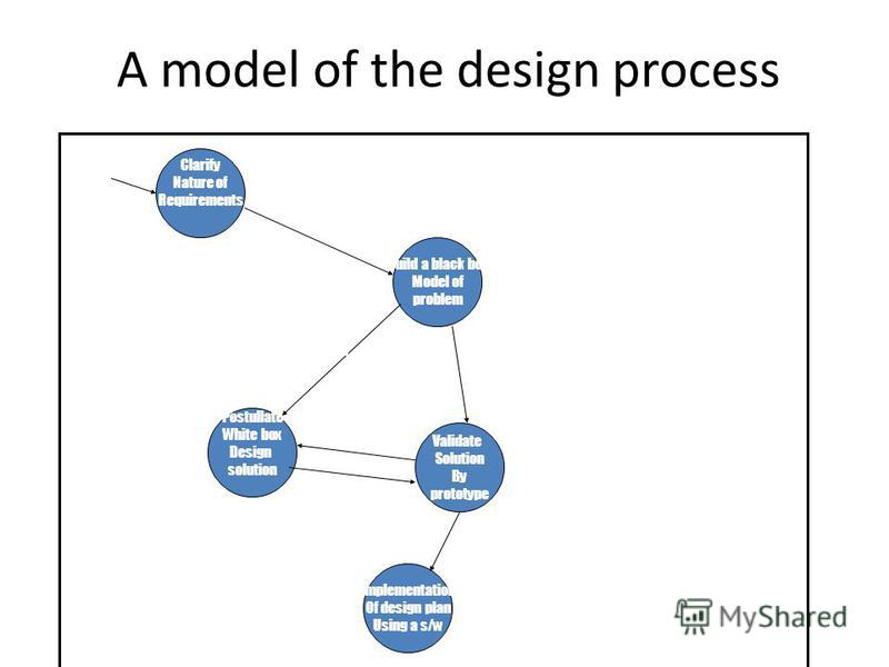 A model of the design process Clarify Nature of Requirements Build a black box Model of problem Validate Solution By prototype Implementation Of design plan Using a s/w Postullate White box Design solution External Require ments Req Specific ation Fu