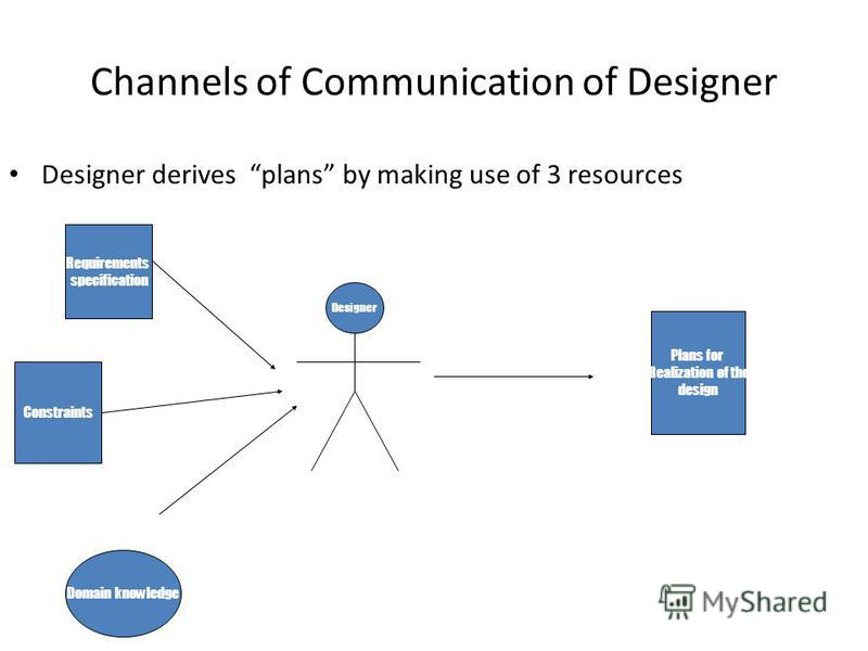 Channels of Communication of Designer Designer derives plans by making use of 3 resources Requirements specification Constraints Domain knowledge Designer Plans for Realization of the design