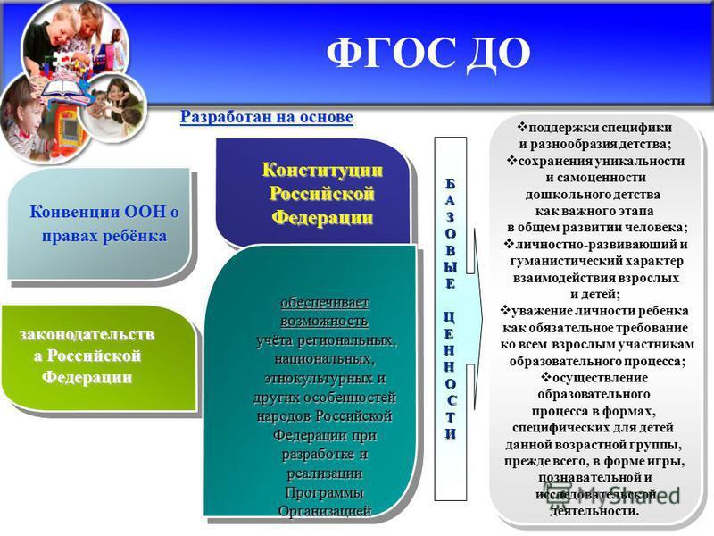 ФГОС ДО Конституции Российской Федерации Конвенции ООН о правах ребёнка законодательств а Российской Федерации обеспечивает возможность учёта региональных, национальных, этнокультурных и других особенностей народов Российской Федерации при разработке