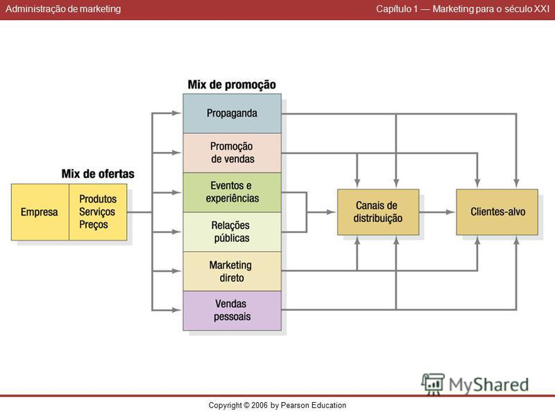 Administração de marketingCapítulo 1 Marketing para o século XXI Copyright © 2006 by Pearson Education