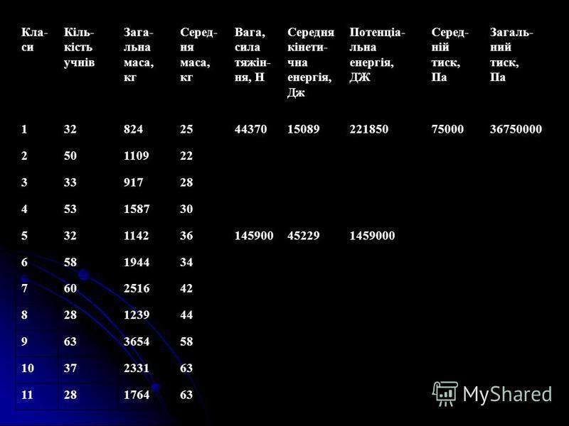 Кла- си Кіль- кість учнів Зага- льна маса, кг Серед- ня маса, кг Вага, сила тяжін- ня, Н Середня кінети- чна енергія, Дж Потенціа- льна енергія, ДЖ Серед- ній тиск, Па Загаль- ний тиск, Па 1328242544370150892218507500036750000 250110922 33391728 4531