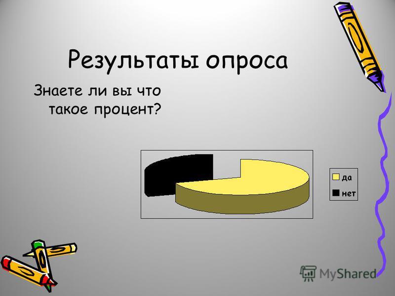 Результаты опроса Знаете ли вы что такое процент?