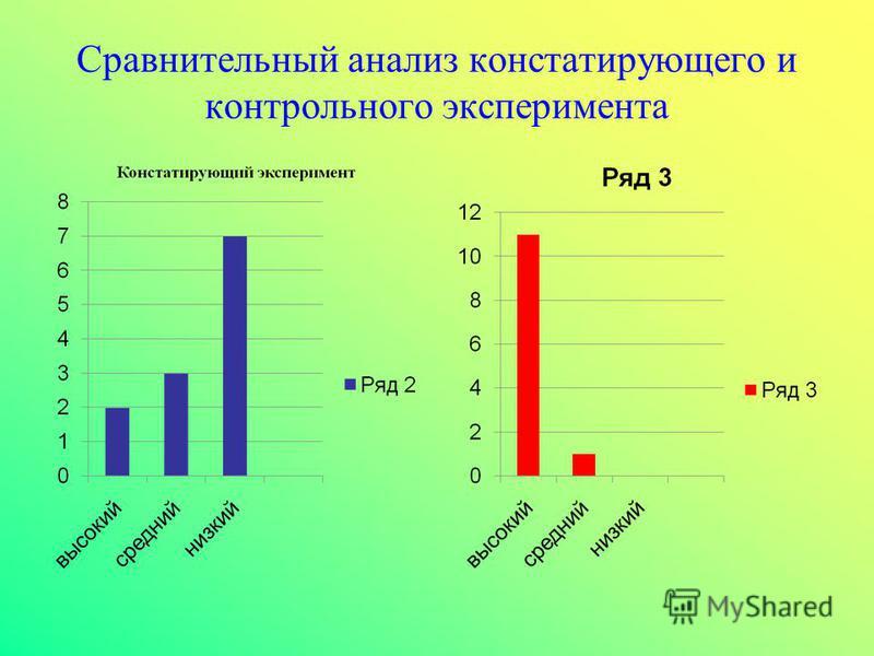 Сравнительный анализ констатирующего и контрольного эксперимента