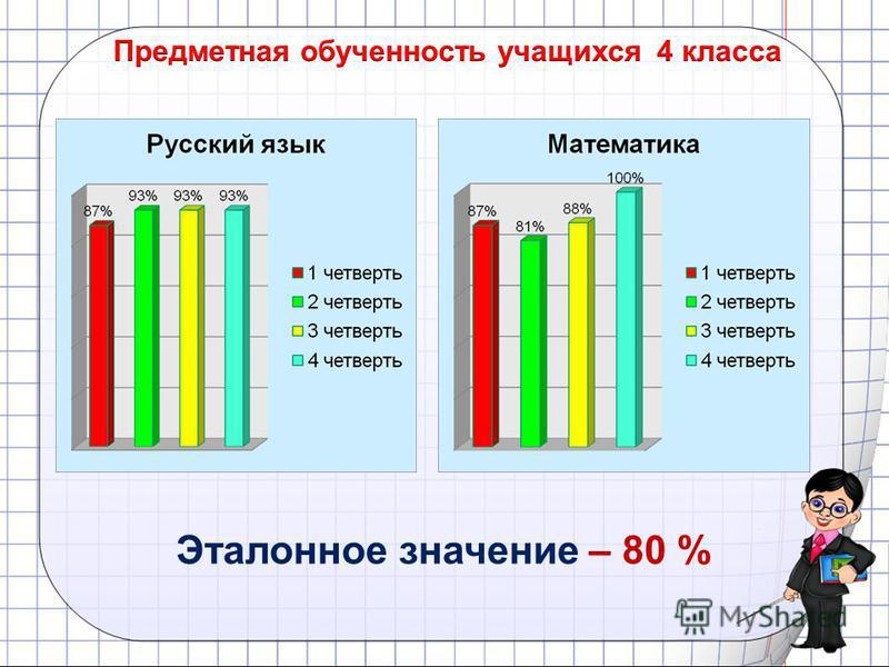 Эталонное значение – 80 %