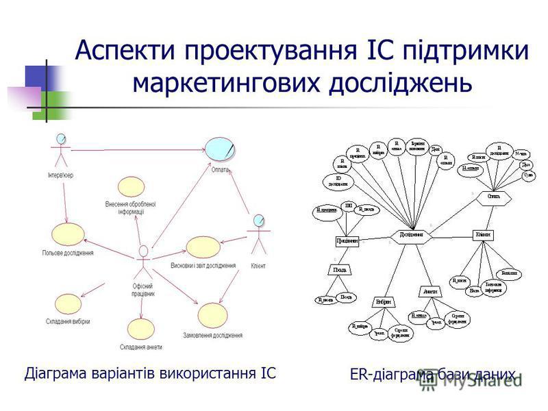 Аспекти проектування ІС підтримки маркетингових досліджень Діаграма варіантів використання ІС ER-діаграма бази даних