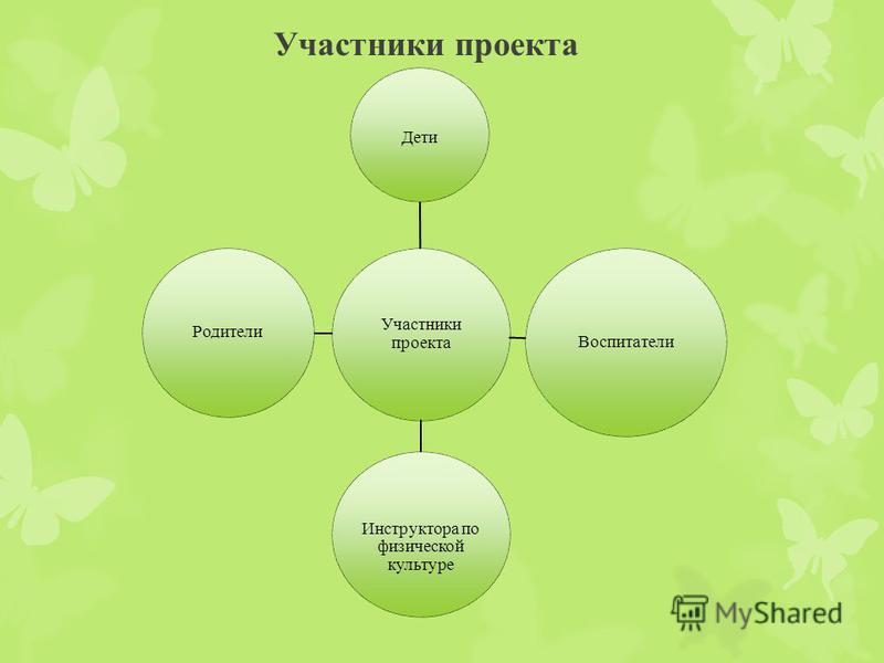 Участники проекта Дети Воспитатели Инструктора по физической культуре Родители