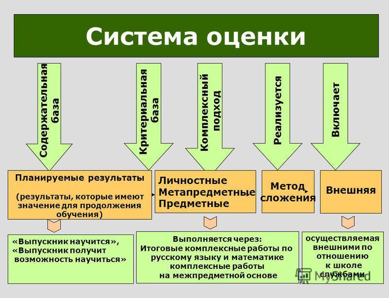 Содержательная база Критериальная база Комплексный подход Система оценки Личностные Метапредметные Предметные Метод сложения Реализуется Включает Выполняется через: Итоговые комплексные работы по русскому языку и математике комплексные работы на межп