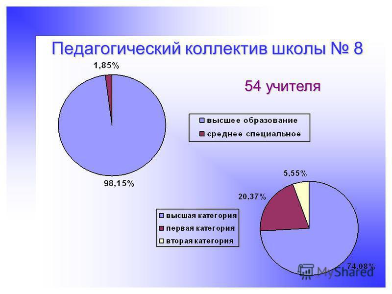 Педагогический коллектив школы 8 54 учителя
