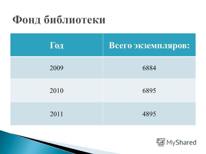 Год Всего экземпляров: 20096884 20106895 20114895