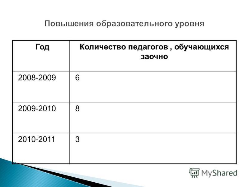 Год Количество педагогов, обучающихся заочно 2008-20096 2009-20108 2010-20113