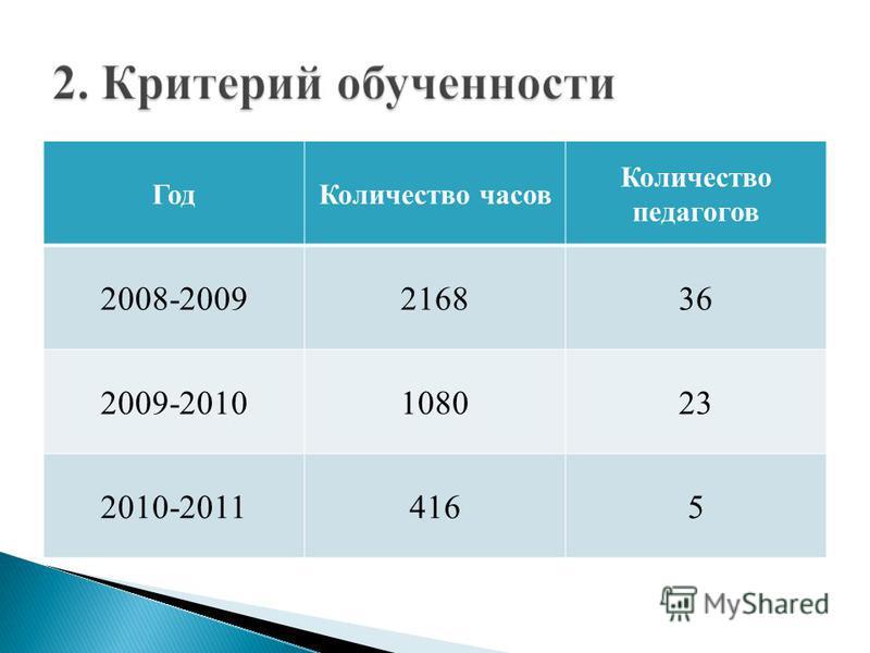 Год Количество часов Количество педагогов 2008-2009216836 2009-2010108023 2010-20114165
