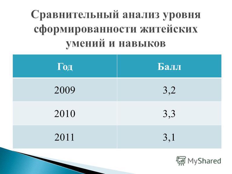 Год Балл 20093,2 20103,3 20113,1