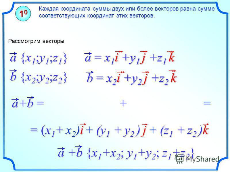 Каждая координата суммы двух или более векторов равна сумме соответствующих координат этих векторов. 10101010 a+b = + = a +b {x 1 +x 2 ; y 1 +y 2 ; z 1 +z 2 } Рассмотрим векторы a {x 1 ;y 1 ;z 1 } b {x 2 ;y 2 ;z 2 } = (x 1 + x 2 )i + (y 1 + y 2 ) j +