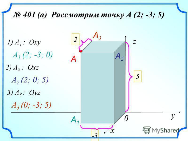 401 (а) Рассмотрим точку А (2; -3; 5) х у z 0 2 5 -3 A 1) A 1 : Oxy A1A1 A 1 (2; -3; 0) A2A2 2) A 2 : Oxz A 2 (2; 0; 5) 3) A 3 : Oyz A3A3 A 3 (0; -3; 5)