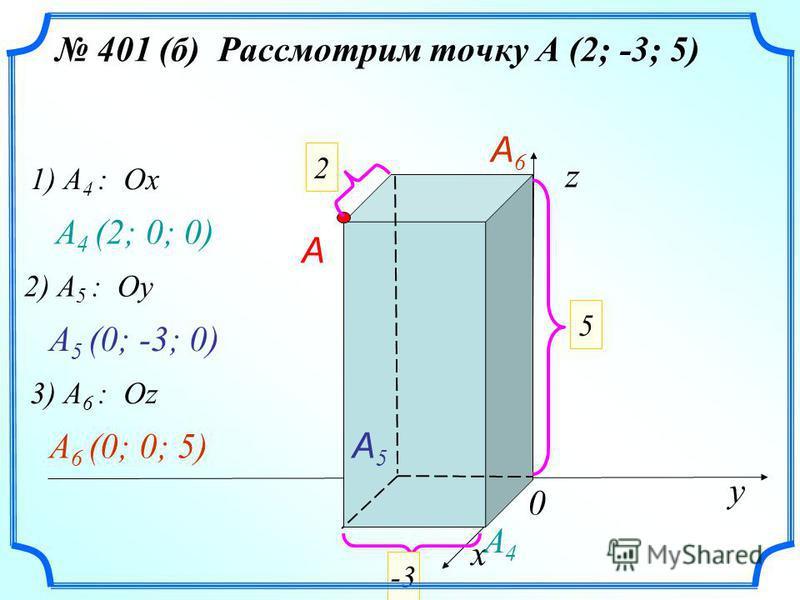 401 (б) Рассмотрим точку А (2; -3; 5) х у z 0 2 5 -3 A 1) A 4 : Ox A4A4 A 4 (2; 0; 0) A5A5 2) A 5 : Oу A 5 (0; -3; 0) 3) A 6 : Oz A6A6 A 6 (0; 0; 5)