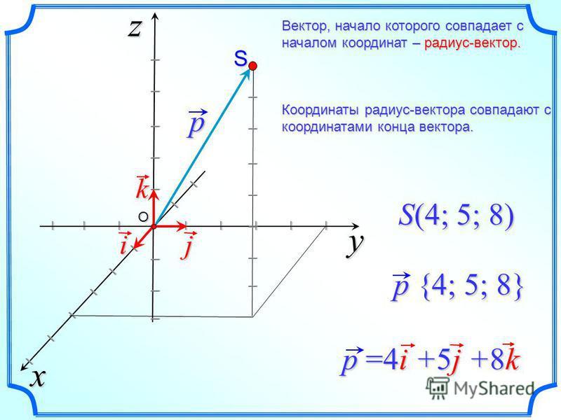 Вектор, начало которого совпадает с началом координат – радиус-вектор. Координаты радиус-вектора совпадают с координатами конца вектора. y xz I I I I I I I I I I I I I I I I I I I I I I I I j k i p {4; 5; 8} S(4; 5; 8) p =4i +5j +8k p I I I I I I I S