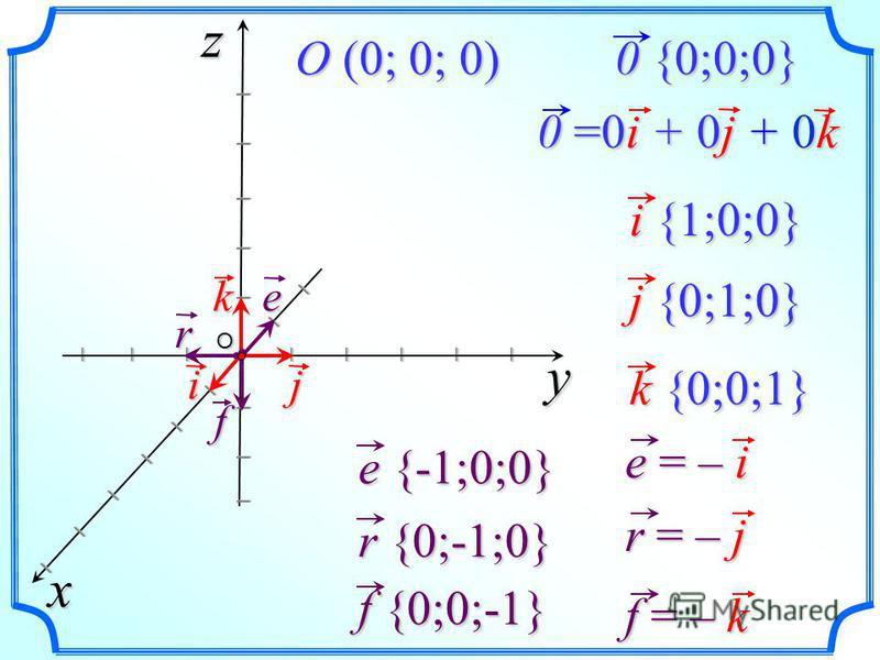 0 {0;0;0} 0 {0;0;0} O (0; 0; 0) i {1;0;0} i {1;0;0} j {0;1;0} j {0;1;0} e {-1;0;0} e {-1;0;0} r {0;-1;0} r {0;-1;0}y xz I I I I I I I I I I I I I I I I I I I I I I I I j k iO 0 =0i + 0j + 0k k {0;0;1} k {0;0;1} e r f f {0;0;-1} f {0;0;-1} e = – i r =