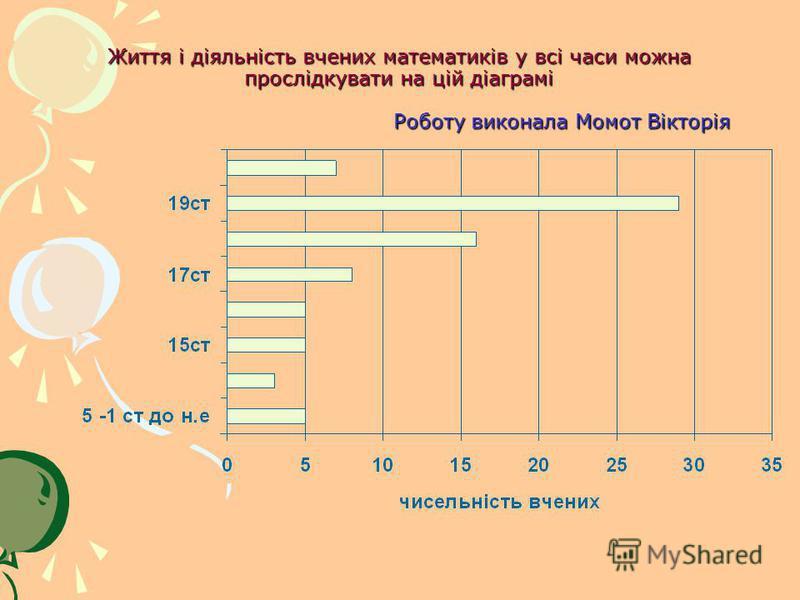 Життя і діяльність вчених математиків у всі часи можна прослідкувати на цій діаграмі Роботу виконала Момот Вікторія