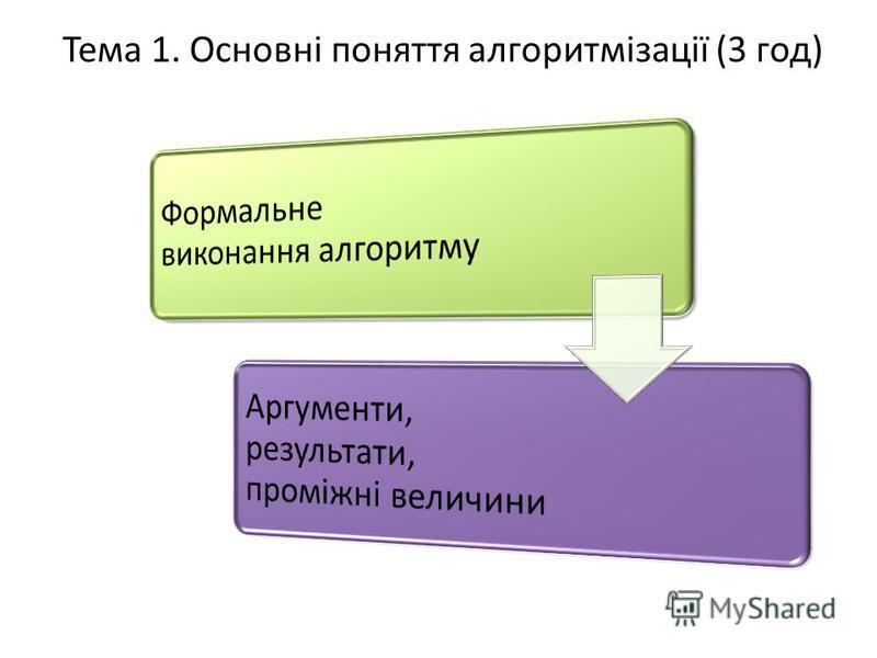 Тема 1. Основні поняття алгоритмізації (3 год)