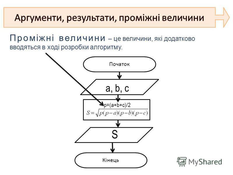 Проміжні величини – це величини, які додатково вводяться в ході розробки алгоритму. Початок Кінець a, b, c p=(a+b+c)/2 S