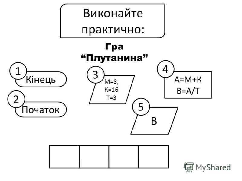 Гра Плутанина Кінець Початок М=8, К=16 Т=3 В А=М+К В=А/Т 1 2 3 4 5