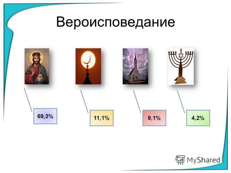 Вероисповедание 69,3% 11,1%9,1% 4,2%