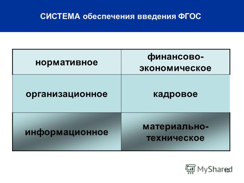 10 СИСТЕМА обеспечения введения ФГОС нормативное финансово- экономическое организационное кадровое информационное материально- техническое