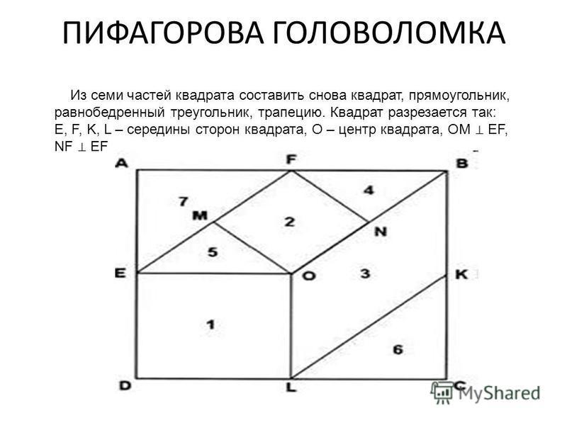 ПИФАГОРОВА ГОЛОВОЛОМКА Из семи частей квадрата составить снова квадрат, прямоугольник, равнобедренный треугольник, трапецию. Квадрат разрезается так: E, F, K, L – середины сторон квадрата, О – центр квадрата, ОМ EF, NF EF
