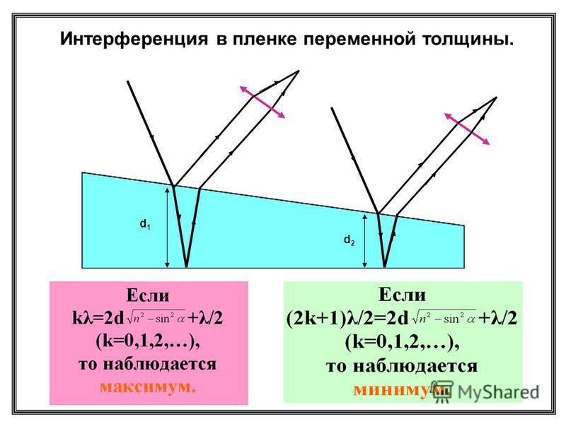 d1d1 d2d2 Интерференция в пленке переменной толщины.
