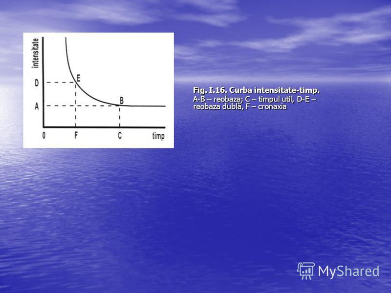 Fig. I.16. Curba intensitate-timp. A-B – reobaza; C – timpul util, D-E – reobaza dublă, F – cronaxia